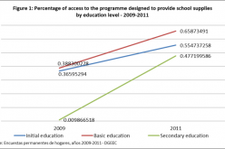 The challenge of inequity in education: the case of a programme to support free education in Paraguay